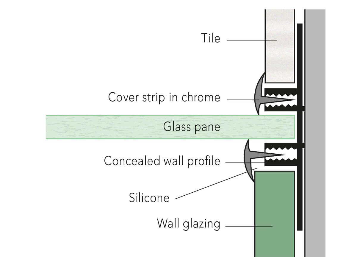 Attachment to the wall with profile