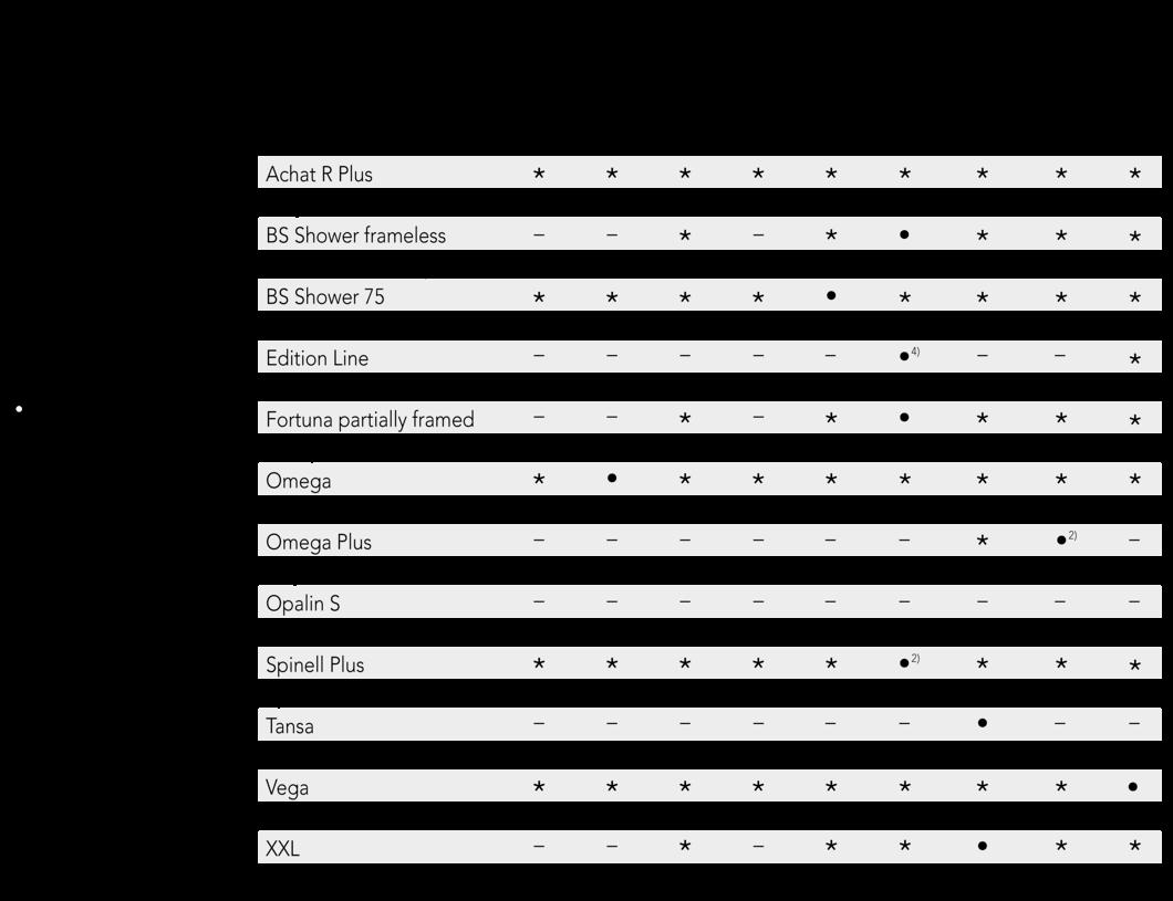 SPRINZ Tabelle Knopfgriffe Anwendbarkeit 2019 EN.png