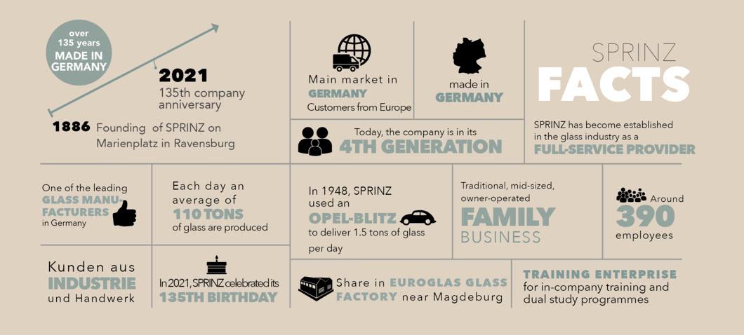 SPRINZ Unternehmensgeschichte Facts
