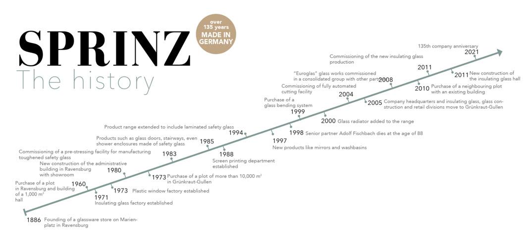 SPRINZ Unternehmensgeschichte Timebeam