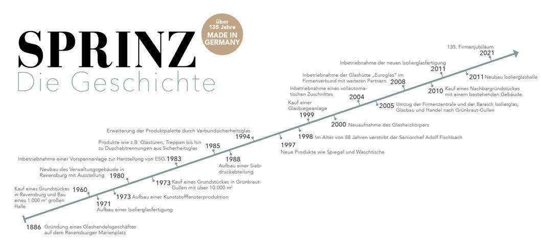 SPRINZ Unternehmensgeschichte Zeitstrahl.png
